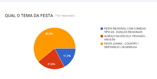 arraiá do sabóia resultado